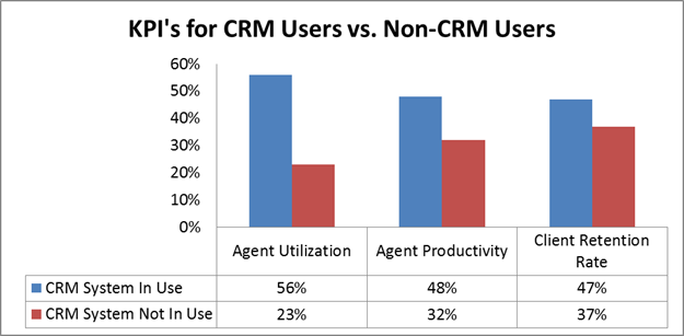Customer Care in CRM