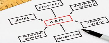 What is CRM - Sales, Marketing, Customer Care, Finance